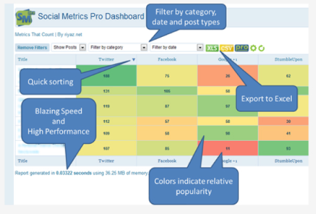Daniel Tan's Social Metrics Pro – Social Media Analytics WordPress Plugin
